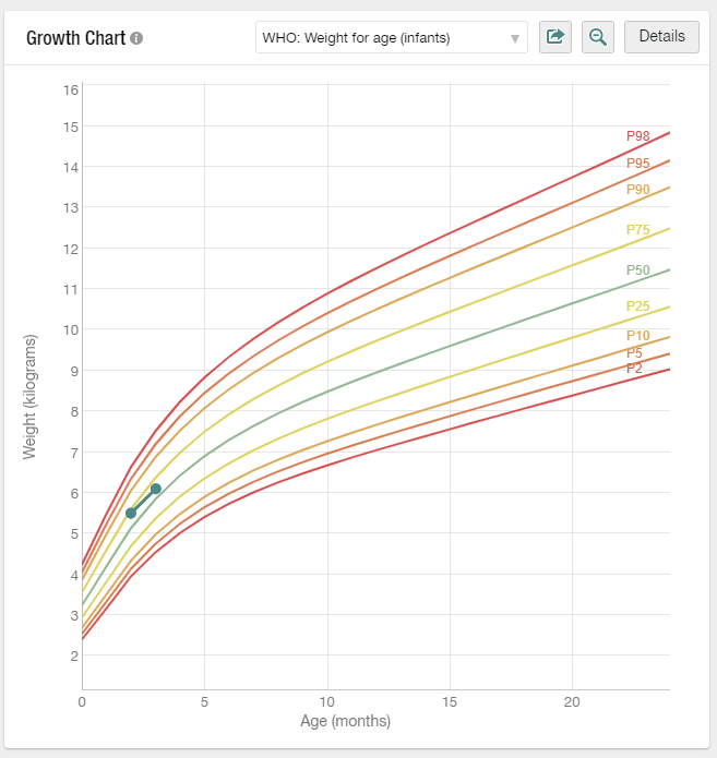 Growth Charts 1.png